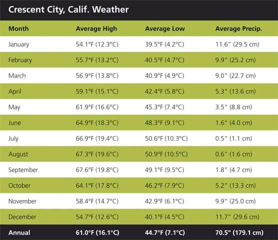Weather chart: Crescent City California